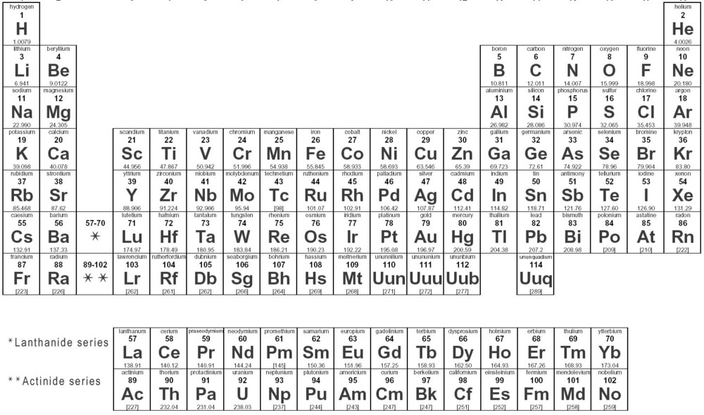 The Periodic Table T Tm Yoruba Science And